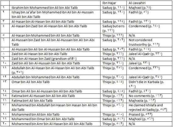 hadith of ahlelbayt